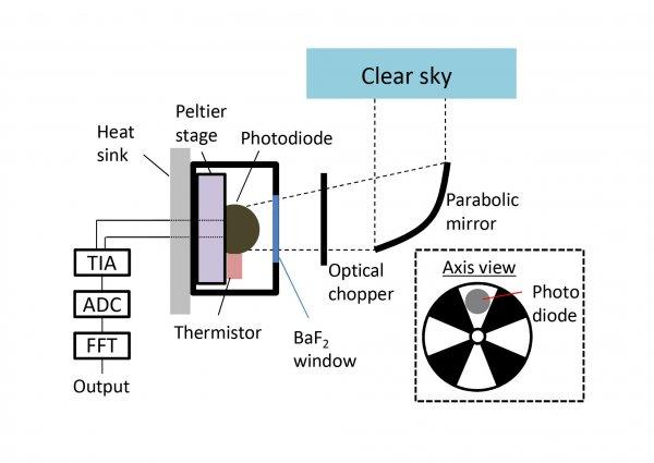 Электричество от холода? Учёные создали устройство, работающее не от Солнца, а от Вселенной